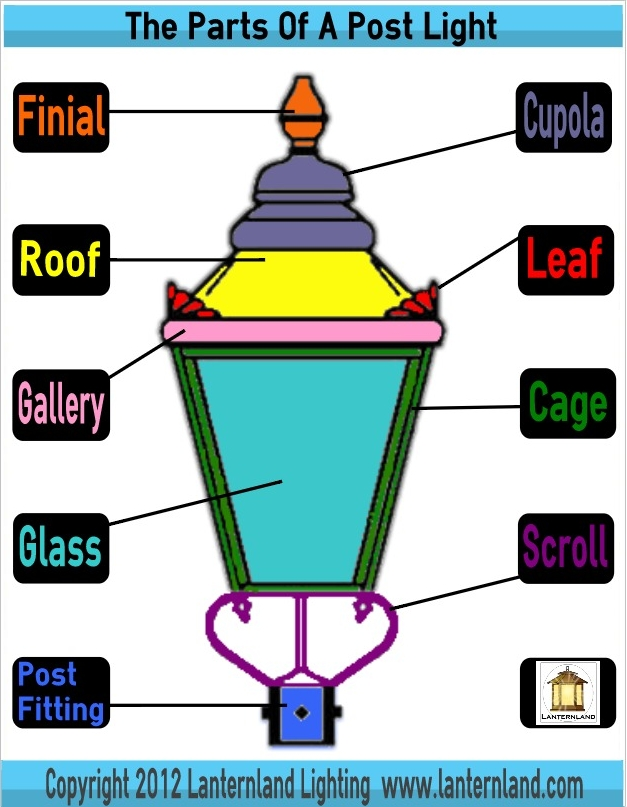 The Parts Of A Post Light