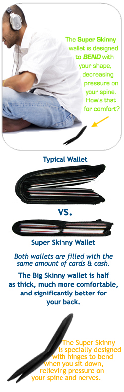 Thin Wallet reduces Back Pain and Sciatica