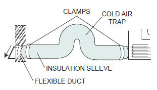 Fireplace Outside Combustion Air Extension Kit