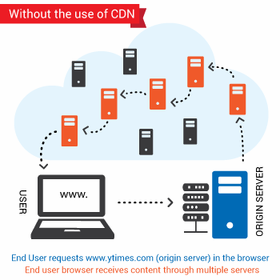 Switch your Store's LIB to CDN - Click to enlarge