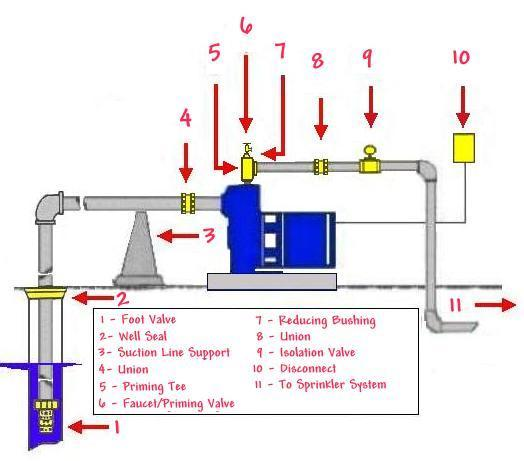 Shallow well pump installation on pedrollo pump wiring diagram Pedrollo Water Pump 3 wire submersible pump wiring diagram