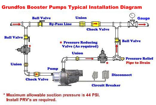 kingpumps_2267_67457207 grundfos mq booster typical installation wilo pump wiring diagram at reclaimingppi.co