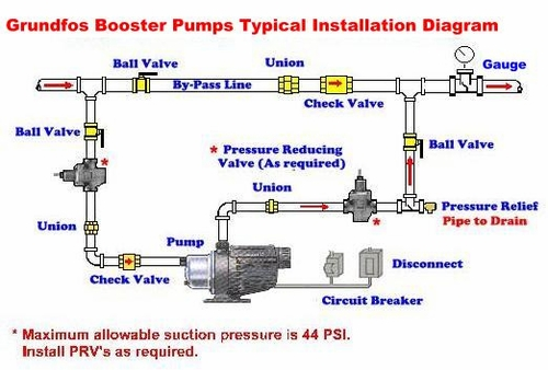 Wiring Diagram Jockey Pump : Grundfos mq booster typical installation