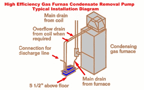 kingpumps_2272_73491397 gas furnace condensate removal diagram clearvue mini pump wiring diagram at fashall.co