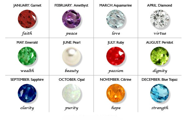 Birthstone Chart Facts Folklore