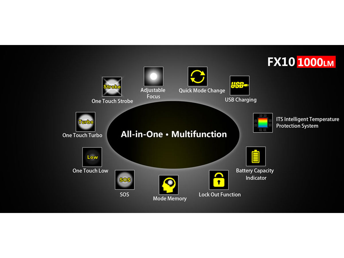 Modes and Operation of the FX10