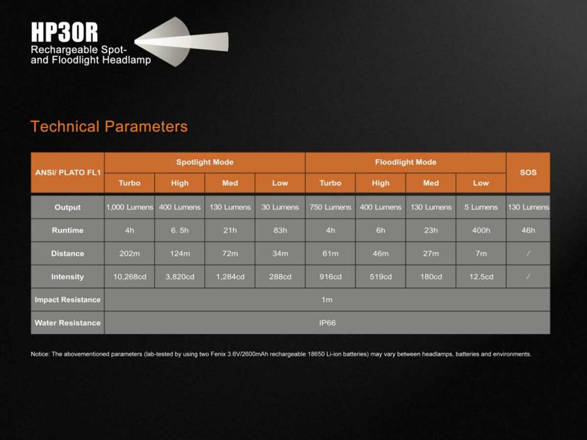 Specs table for the headlamp