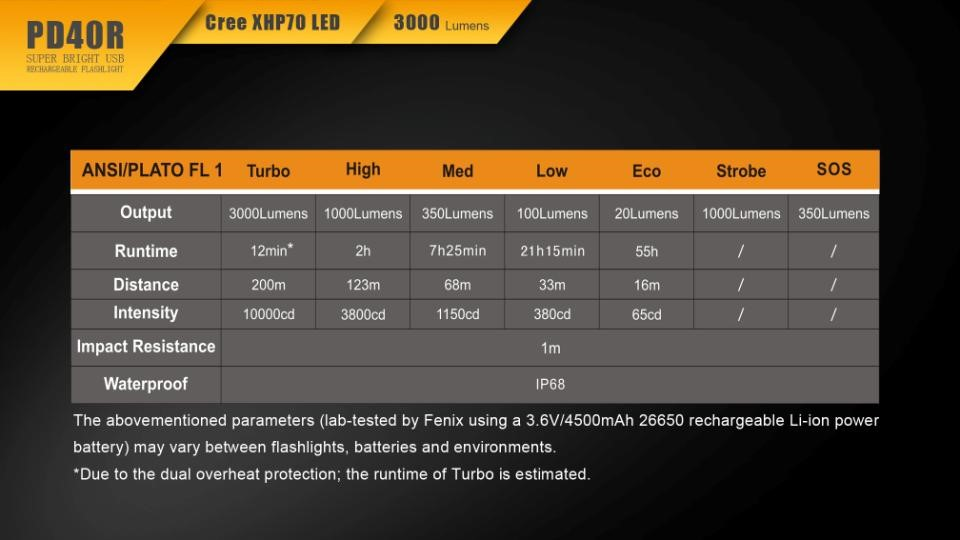 Slide two for Fenix PD40R