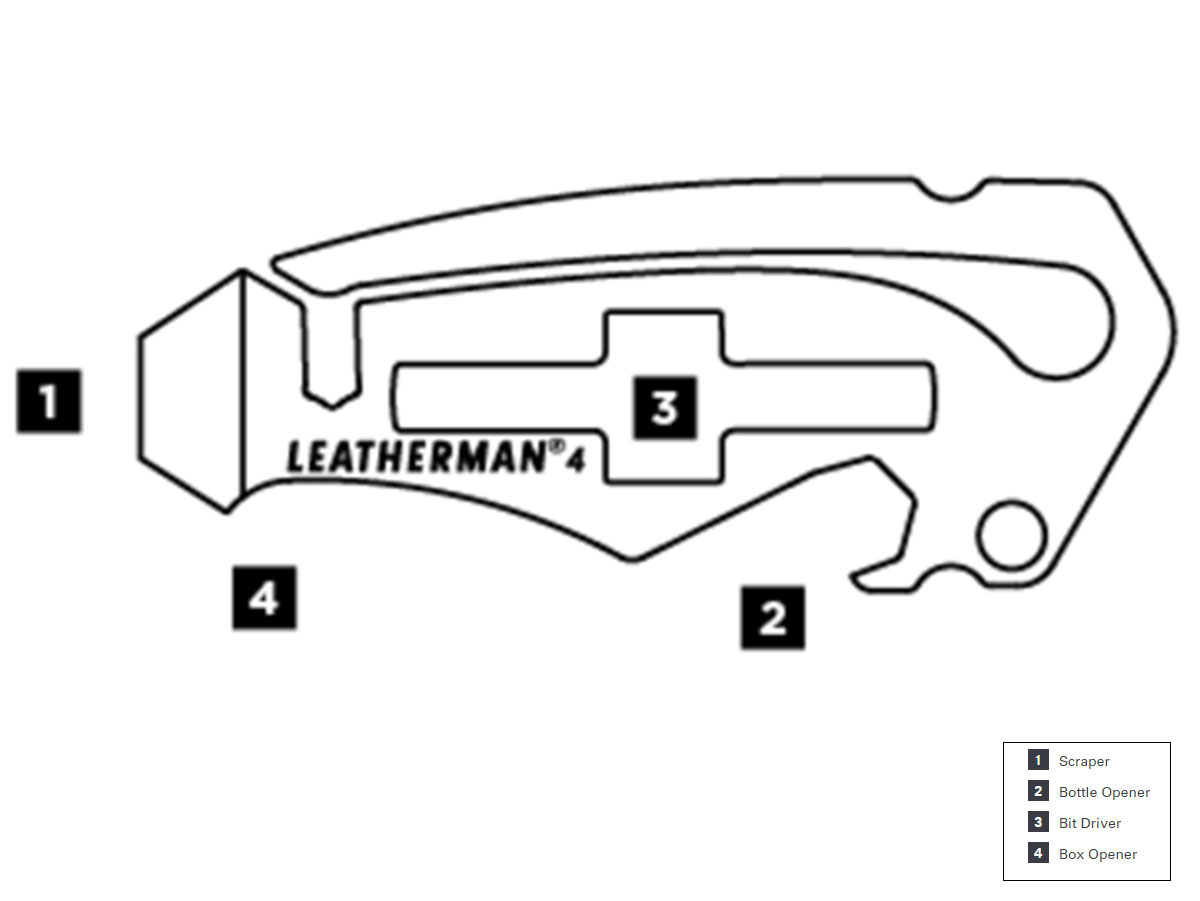 Diagram fro Leatherman By the Numbers #4