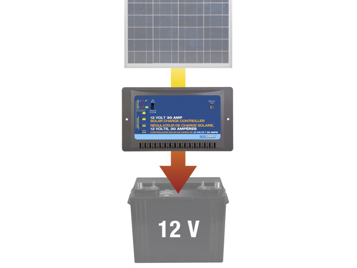 Sunforce 60022 diagram of solar panel to controller to battery