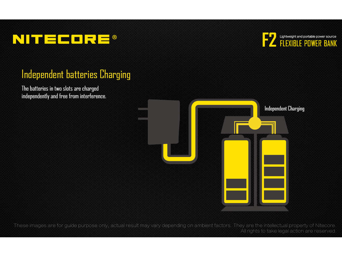 Slide about the independent charging of the Nitecore F2 Power Bank's bays