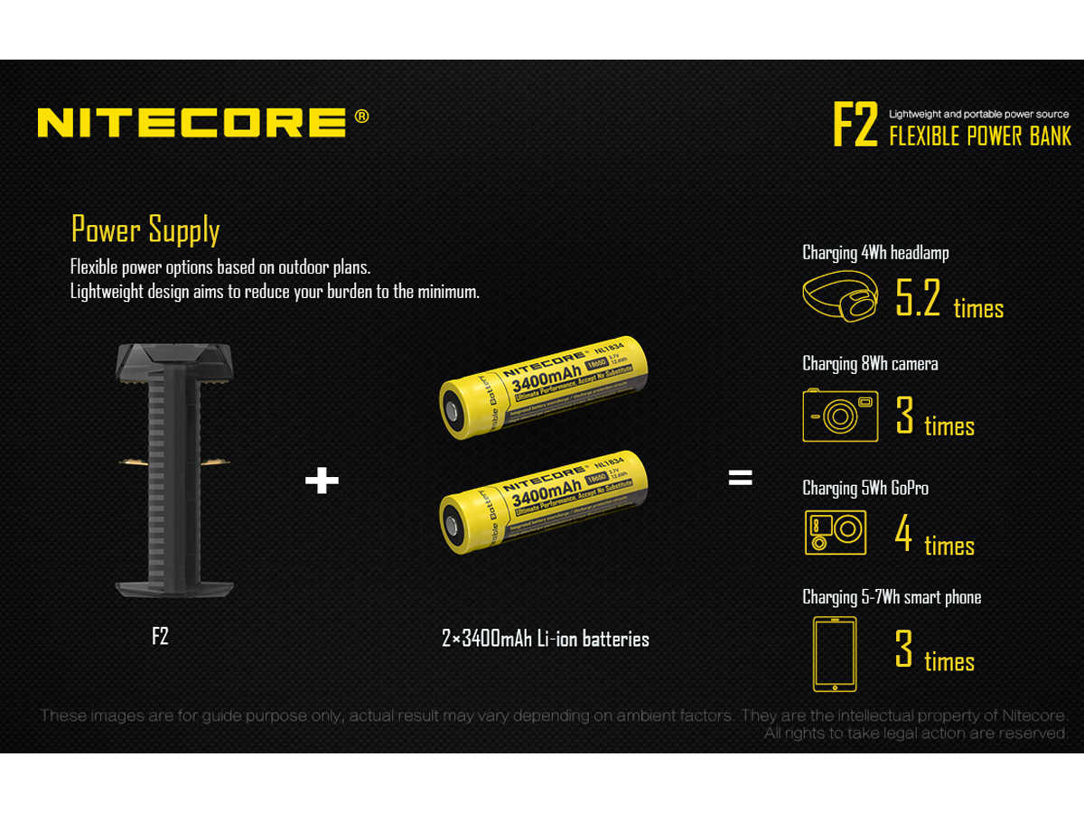 Slide about the Nitecore F2 Power Bank's ability to charge personal devices