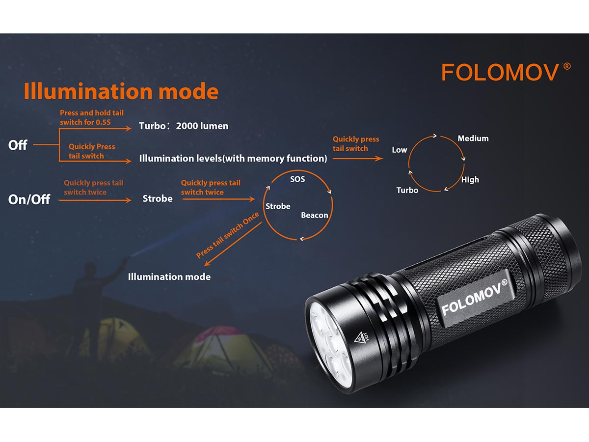 manufacturer slide about the illumination mode