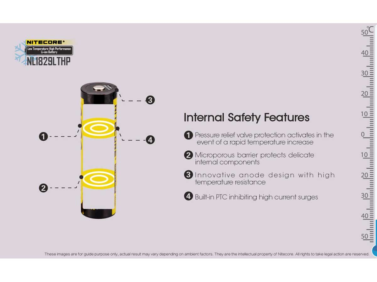Information of the internal safety features