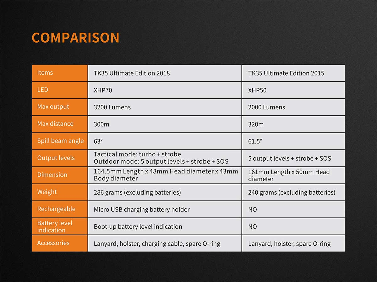 Comparison Chart of the 2015 and 2018 versions