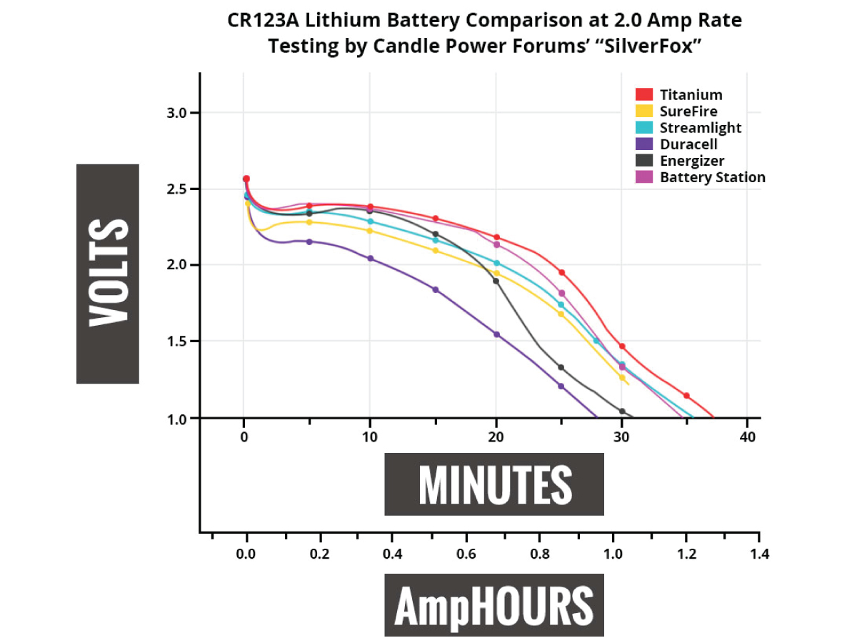Titanium Innovations CR123A battery comparison chart