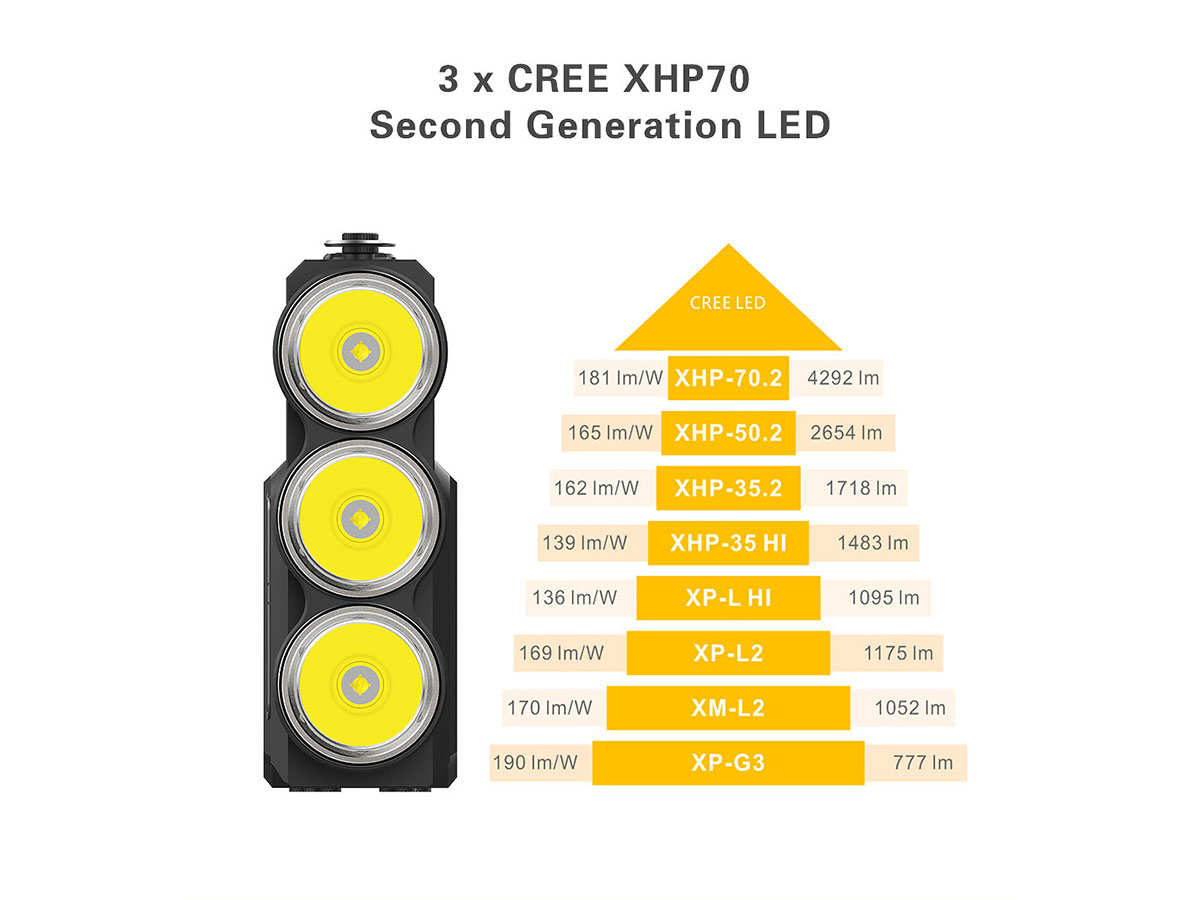 slide about the LEDs
