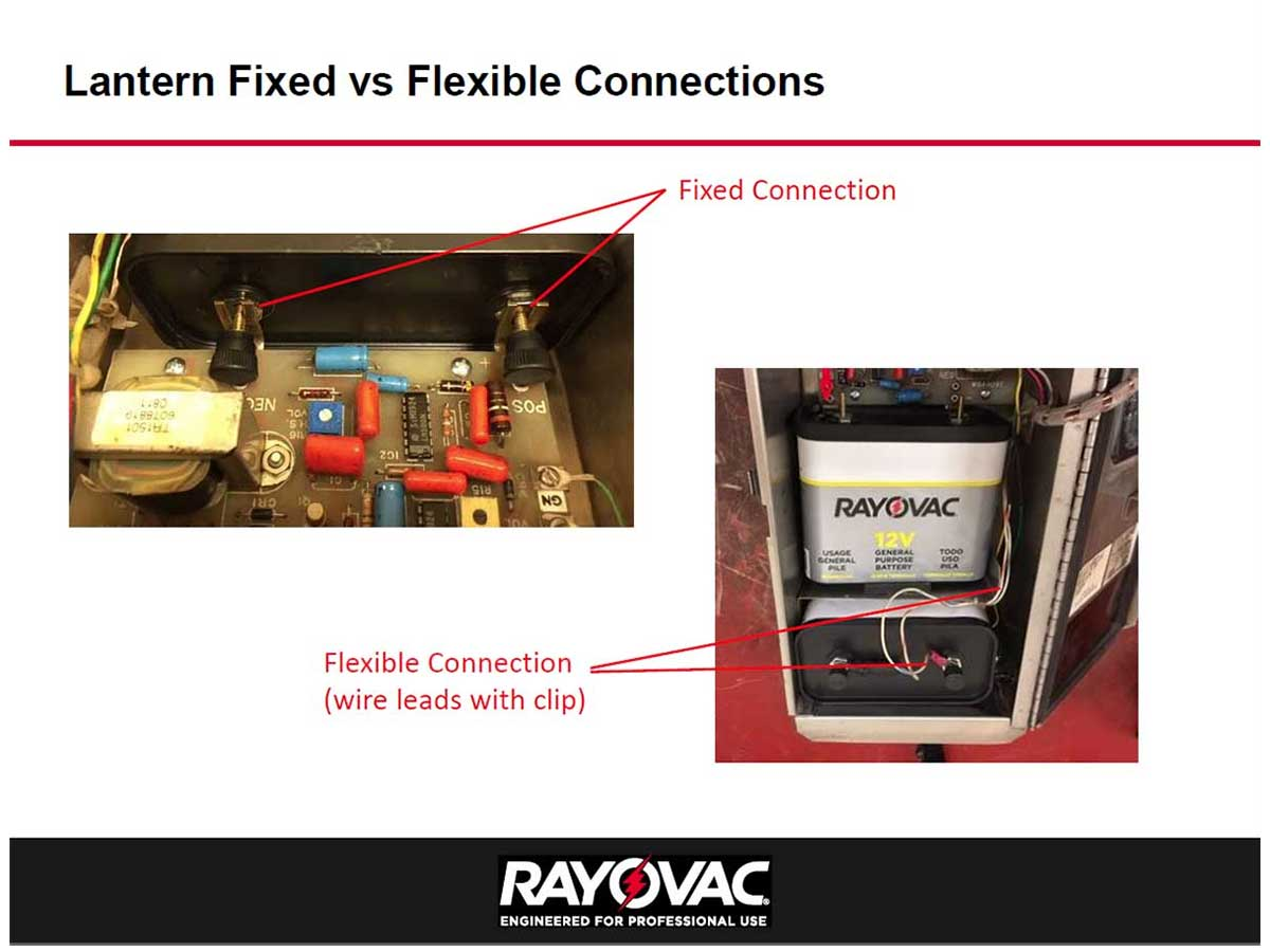 Slide Showing How a Flexible Connection Works