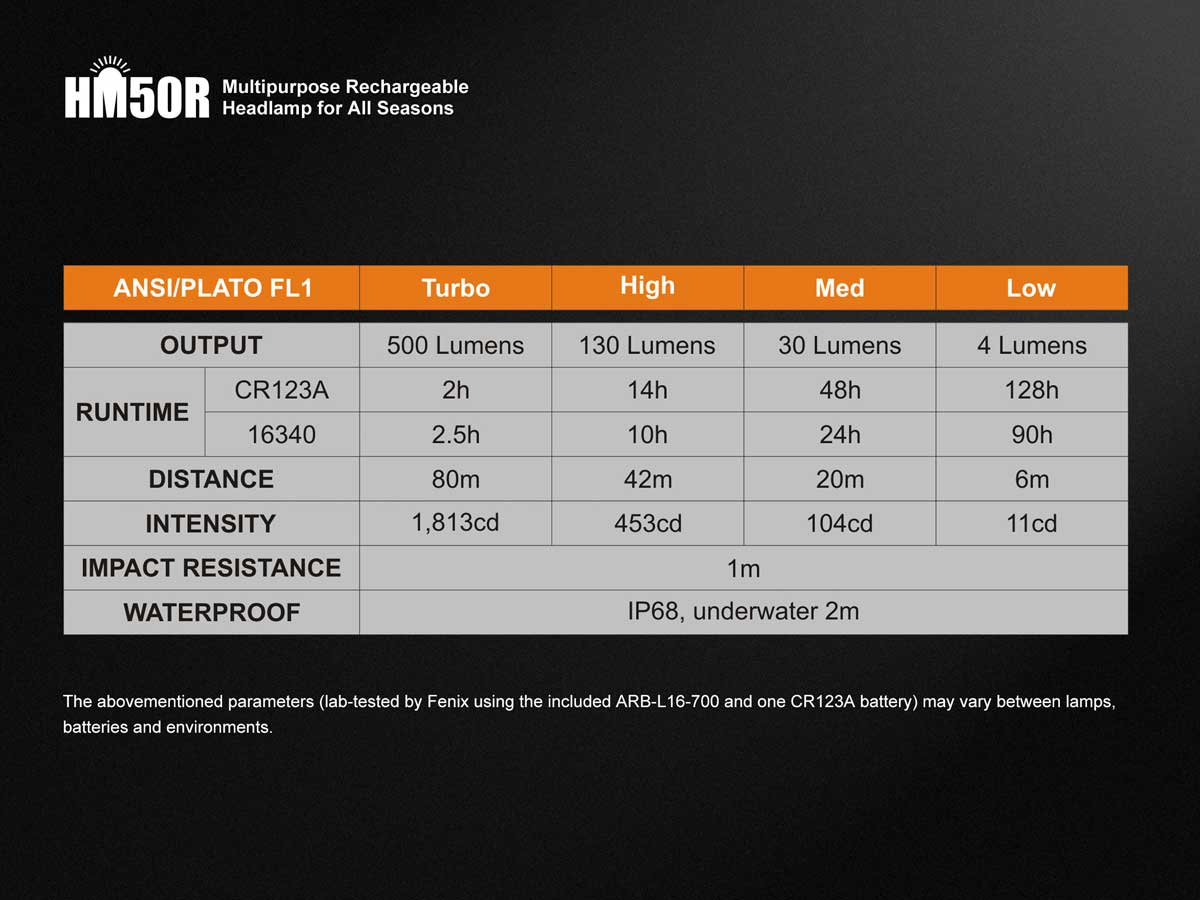 Specs table for the FENIX-HM50R