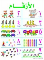 Poster of Numbers 1 to 10 (Malayin)