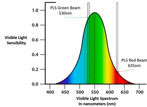 Why do Green Lasers Appear Brighter than Red?