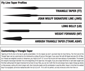 Royal Wulff Saltwater Bermuda Triangle Taper Lost Tip Fly Line