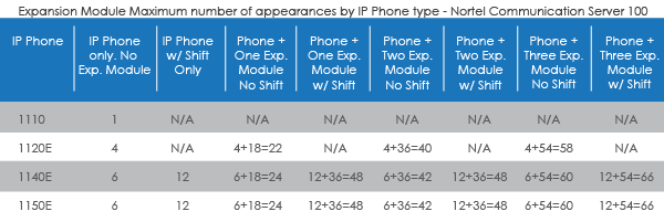 Expansion Module Maximum number of appearances by IP Phone type - Nortel Communication Server 100
