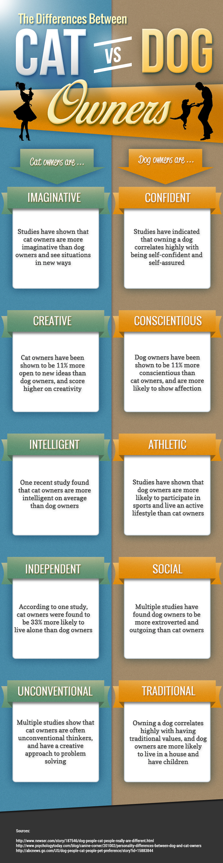 Differences Between Cat Dog Owners