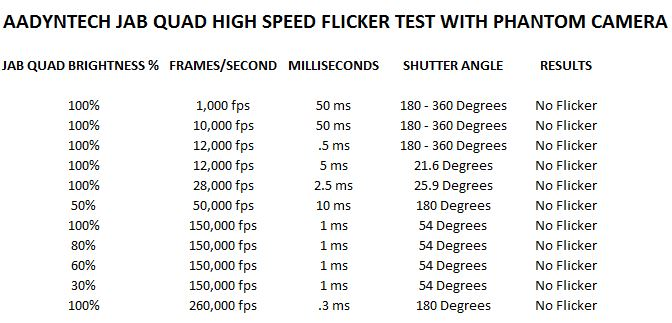 aadyntech jab quad high speed flicker test