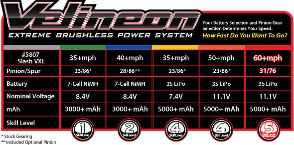 5807_speed_chart_med traxxas 1 10 scale slash vxl 2wd brushless short course truck 5807l traxxas xl5 esc wiring diagram at panicattacktreatment.co