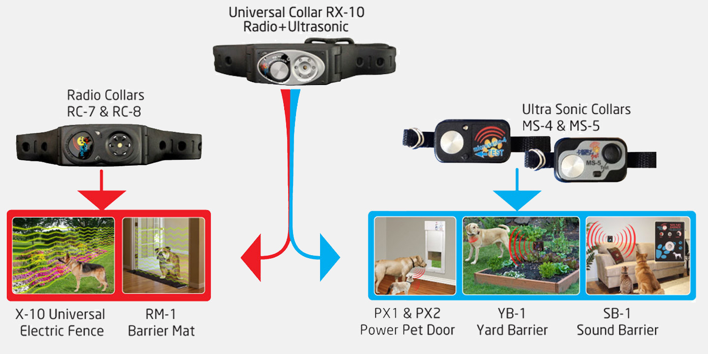 Pet Activated Wireless Systems Paws