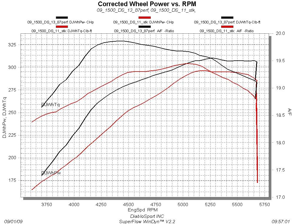 Engine Power Delivery – What is Torque Vs. Horsepower