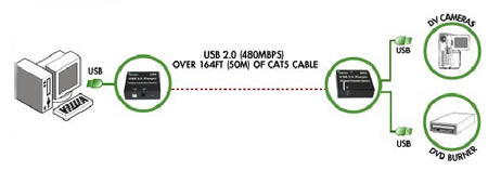 Icron USB 2.0 Cat5 Extender Diagram