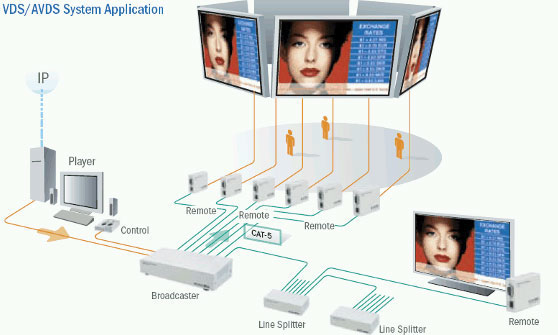 Minicom DS Video Display System Application Diagram