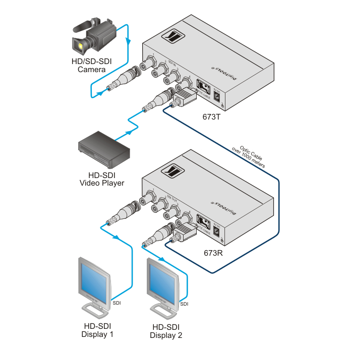 4 channel 3g hd sdi over single fiber optic transmitter \u0026 receiver  optical converter fiber optic
