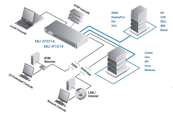 Austin Hughes CyberView MU-IP3214 Application Diagram