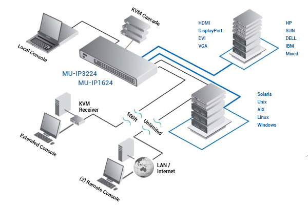 Austin Hughes CyberView MU-IP3224 Application Diagram