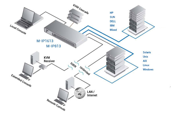 Austin Hughes CyberView M-IP813 multi-user diagram