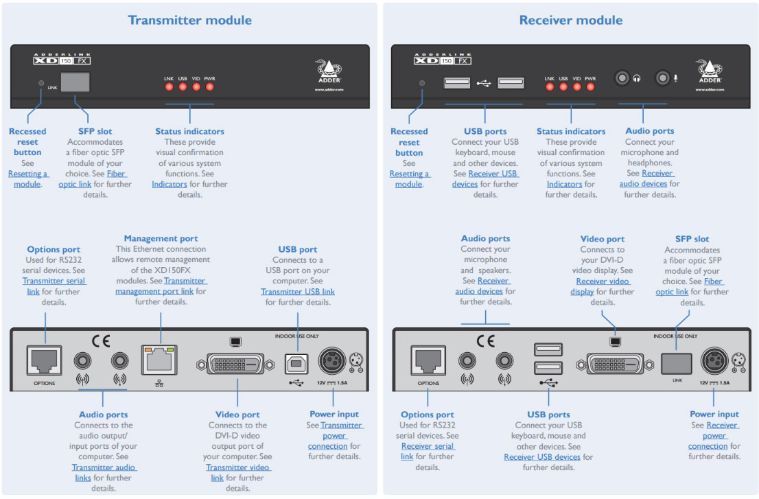 Adder XD150FX-SM Transmitter and Receiver Full Layout