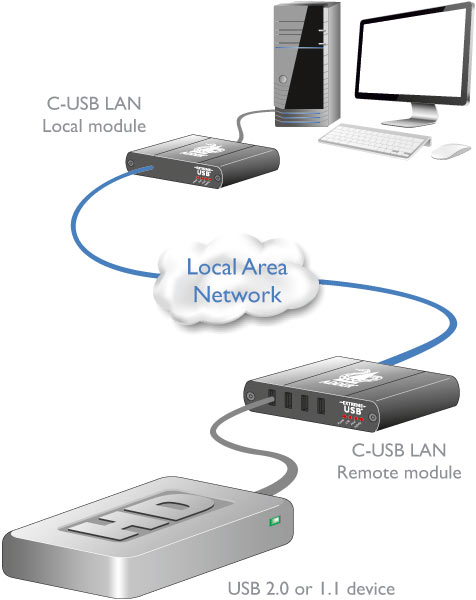 Adder C-USB-LAN-P Diagram