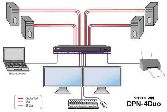SmartAVI DPN-4Duo Application Diagram