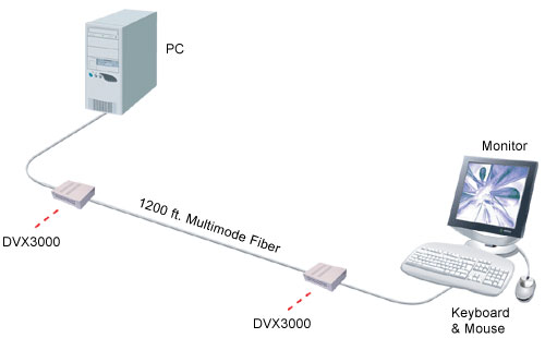 SmartAVI DVI Cat5 Extender Diagram