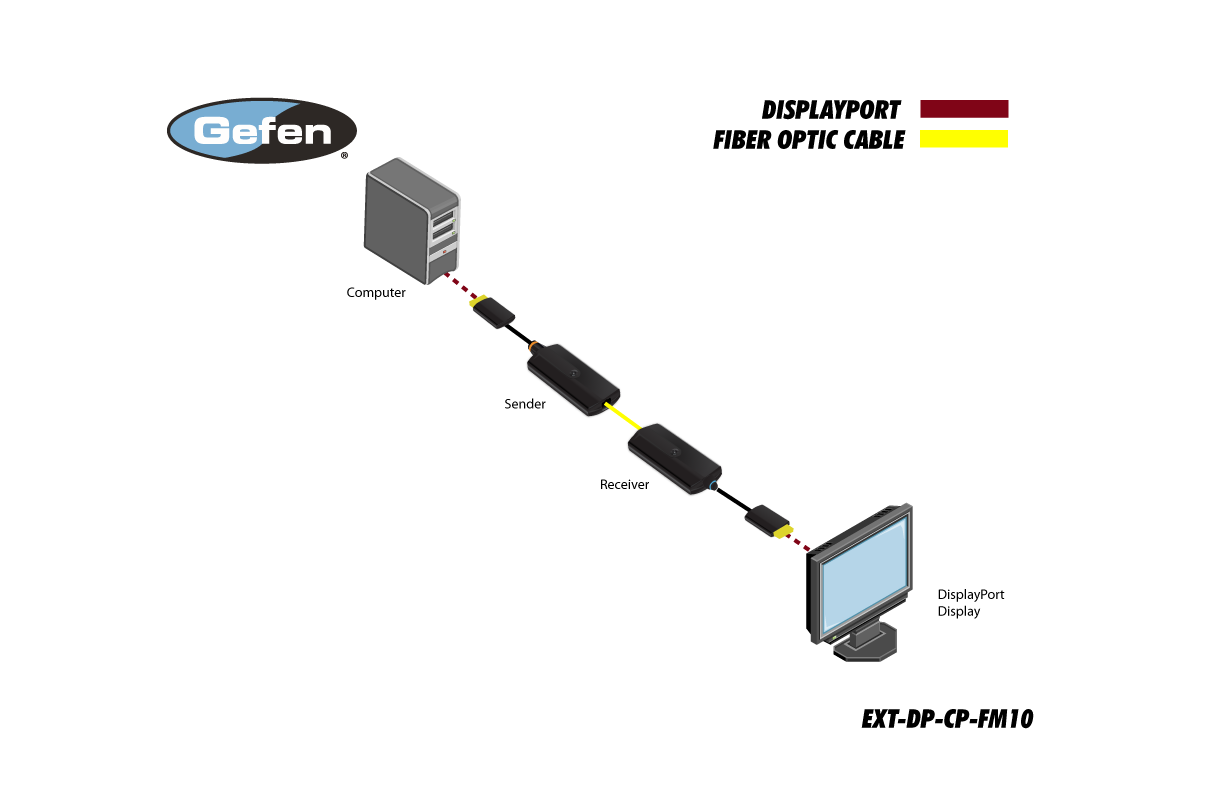 Gefen EXT-DP-CP-FM10 Diagram