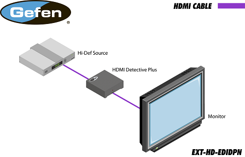 Gefen EXT-HD-EDIDPN Application Diagram