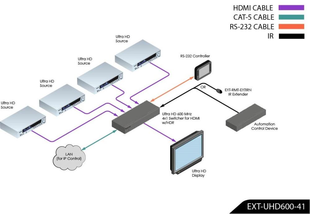 Gefen EXT-UHD600-41 Product Use Diagram