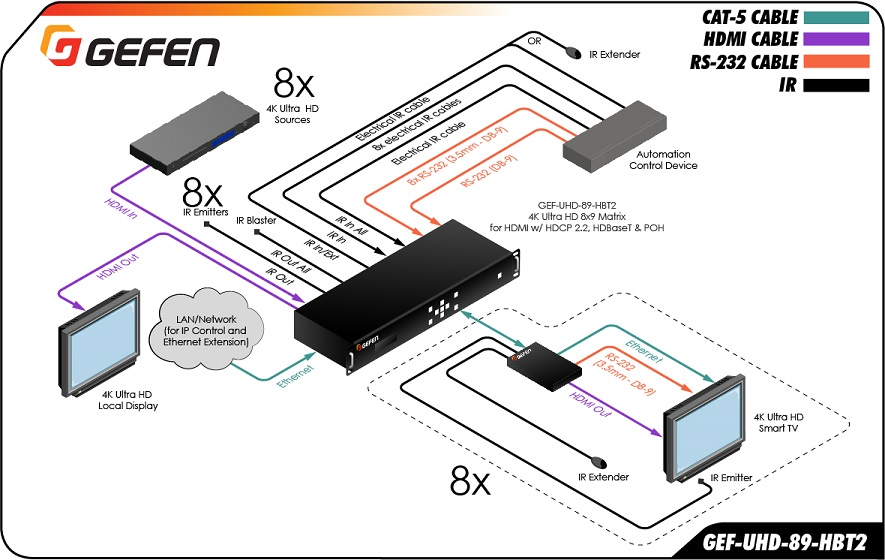 Gefen GEF-UHD-89-HBT2 application diagram