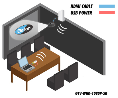 GTV-WHD-1080P-SR Wireless In-room HDMI Extender Application Diagram