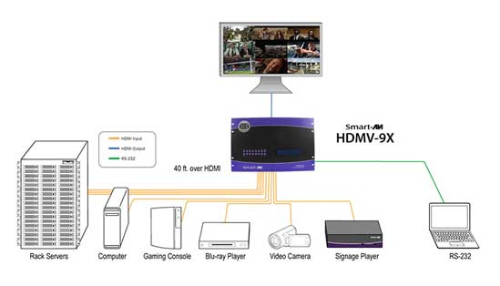 hdmv 9x 9 to 1 hdmi 1 4 video switcher multiviewer w. Black Bedroom Furniture Sets. Home Design Ideas