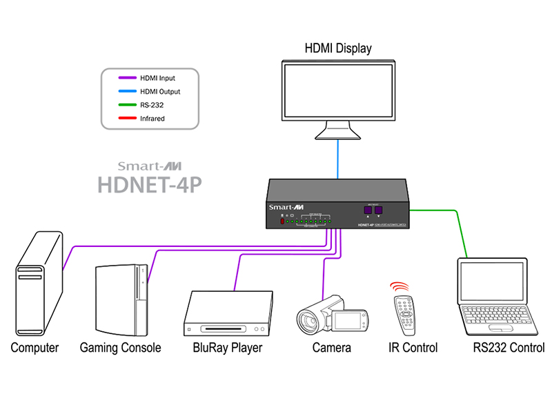 SmartAVI HDNET-4P HDN-4PS Diagram