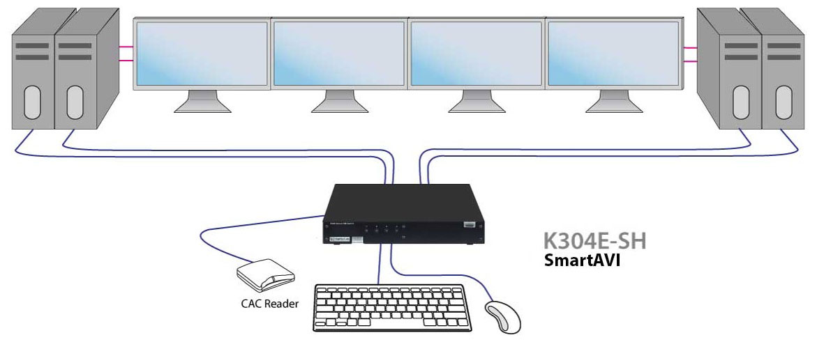 SmartAVI K304E-SH System typical application diagram